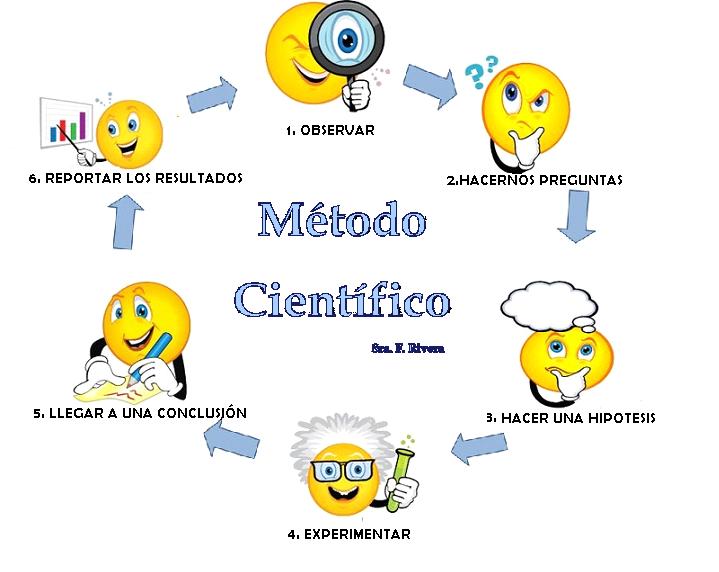 Pasos metodo cientifico